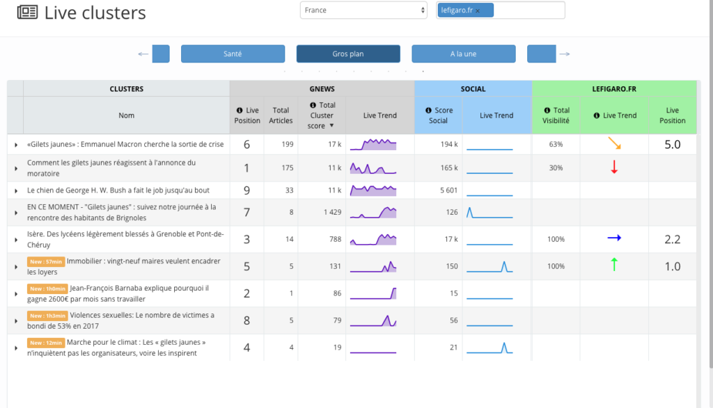 Screenshot of the Live Clusters report