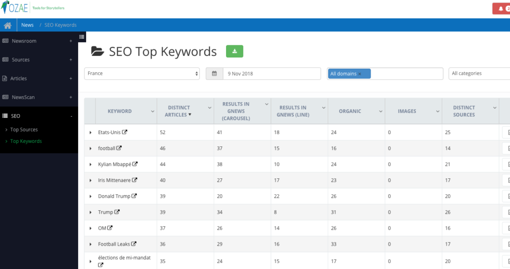 Screenshot of the SEO top Keywords view