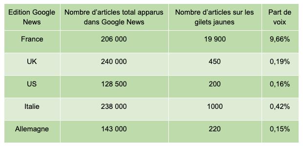 Tableau récapitulatif du nombre d'articles total apparus dans Google News sur les éditions étrangères et le nombre d'articles sur les gilets jaunes